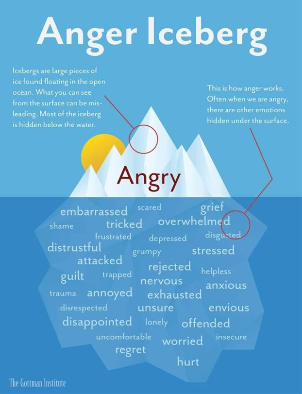 anger iceberg-736x960